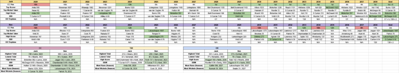 Surrey ICC Career Stats - Sheet1.png
